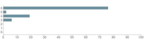 Chart?cht=bhs&chs=500x140&chbh=10&chco=6f92a3&chxt=x,y&chd=t:76,2,19,6,0,0,0&chm=t+76%,333333,0,0,10|t+2%,333333,0,1,10|t+19%,333333,0,2,10|t+6%,333333,0,3,10|t+0%,333333,0,4,10|t+0%,333333,0,5,10|t+0%,333333,0,6,10&chxl=1:|other|indian|hawaiian|asian|hispanic|black|white